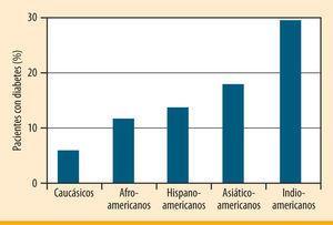 Prevalencia por edad, grupo racial o étnico de diabetes mellitus tipo 2 en adultos de EE.UU. Dabelea et al. A Fundamental and Clinical Text, 2004