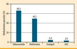 Medicamentos prescritos-DM2.