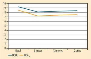 Evolución de las puntuaciones medias en el Diabetes Quality of Life (<span class=