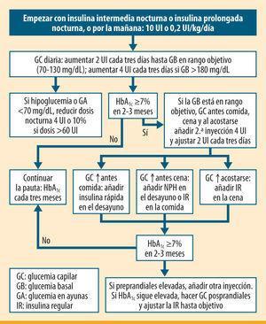 Algoritmo de inicio y ajuste de insulina en el paciente con diabetes mellitus tipo 2 (ADA/<span class=