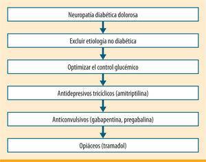 Algoritmo de tratamiento de la neuropatía diabética propuesto por la American Diabetes Association (<span class=