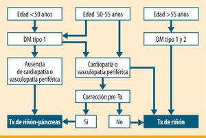 Selección de candidatos a trasplante (Tx) de riñon o de riñónpáncreas