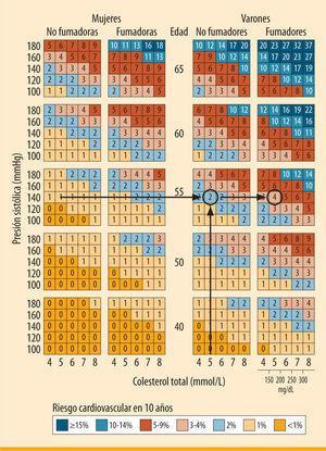 Tabla del proyecto SCORE. Las flechas muestran el riesgo de nuestro paciente2