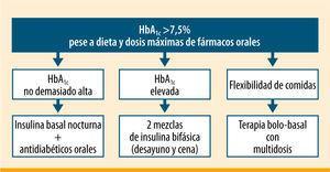 Pautas de insulinización en la diabetes tipo 2 según la <span class=