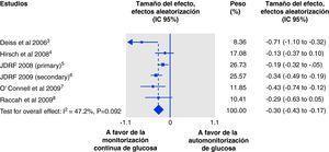 Metaanálisis para evaluar la diferencia en el porcentaje de HbA1c entre monitorización continua de glucosa y automonitorización de glucosa utilizando un modelo de efecto aleatorio. Globalmente, la diferencia de medias para los 6 estudios fue 0,30% (3 mmol/mol) a favor de la monitorización continua de glucosa. (Tomado de Pickup et al.34.).