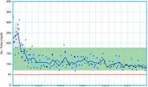 Evolución del perfil glucémico en los 3 meses de seguimiento en el Hospital de Día de Diabetes.