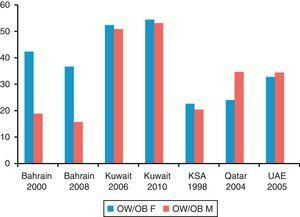 Recent nationally representative data of overweight (OW) and obesity (OB) in male (M) and female (F) adolescents 10–19 years old, based on IOTF definition, except for Bahrain 2008, where the source is not known.