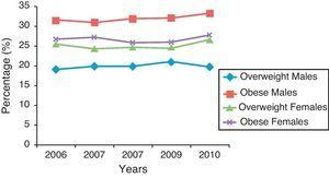 Obesity and overweight among males and females 10–14 years of age in Kuwait.