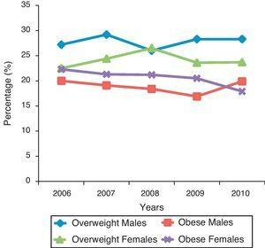 Obesity and overweight among males and females 15–19 years of age in Kuwait.