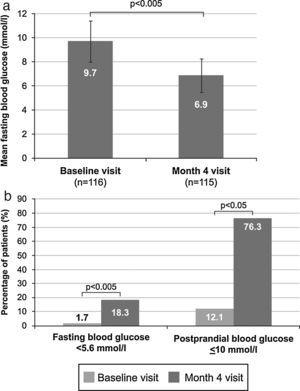 Mean fasting blood glucose levels during the study (A), and the percentage of patients with fasting blood glucose <5.6mmol/l and postprandial blood glucose ≤10mmol/l (B).