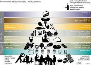 Pirámide de la dieta mediterránea confeccionada por la Fundación de la Dieta Mediterránea de Barcelona (2010)4.