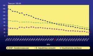 Tendencia de la tasa de mortalidad ajustada por edad de la enfermedad isquémica del corazón, enfermedad cerebrovascular e insuficiencia cardiaca en ambos sexos. España, 1975-2010. Fuente: Actualización del Informe SEA 2007.