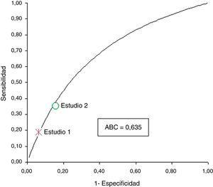Resultados de cada estudio y curva ROC resumen, asumiendo que no existe diferencia en la OR diagnóstica entre los 2 estudios.