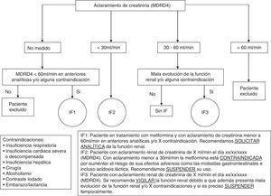 Algoritmo de actuación farmacéutica en la prescripción de metformina.