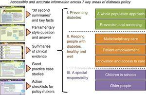 Diagram of key content in ExPAND policy toolkit on diabetes.
