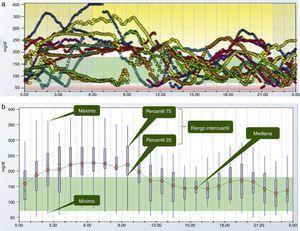 Representación gráfica de 12 días de MCG (Dexcom G4 PLATINUM®) mediante el programa Dexcom Studio®. a) Día modal. b) PGA gráfico. c) PGA numérico. d) TIR. e) Análisis del día a día.