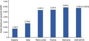 Costes directos en diabetes en 5 países europeos (2010)18 y en Estados Unidos (2012)19.