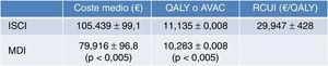 Resultados del estudio de costes en bombas de insulina en España. AVAC: años de vida ganados ajustados por calidad; ISCI: infusión subcutánea continua de insulina; MDI: múltiples dosis de insulina; QALY: quality-adjusted life years; RCUI: ratio coste utilidad incremental; €: euros. Fuente: adaptada de Conget Donlo et al.37.