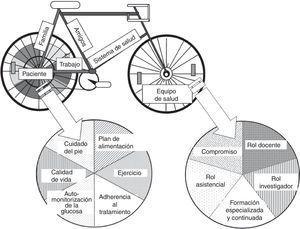 «The self-management bycicle». Adaptación de Montori y Smith8.