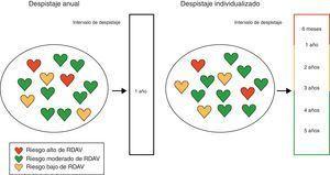 Despistaje de la retinopatía diabética según el riesgo de retinopatía diabética con amenaza visual (RDAV).