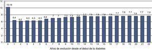 Evolución del control glucémico desde el comienzo de la diabetes (0) hasta los 22 años de seguimiento, expresado como HbA1c media anual (%).
