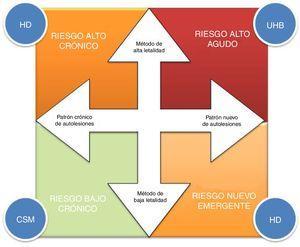 Estimación del riesgo suicida basado en el comportamiento de la autolesión en pacientes con TLP. CSM: centro de salud mental; HD: hospital de día; UHB: unidad de hospitalización breve. Adaptado de Clinical Practice Guideline for the Management of Borderline Personality Disorder (2012)29.