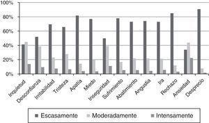 Intensidad con la que experimentaron los estudiantes universitarios las diferentes emociones recogidas en el AV. Fuente: Resultados del AV. Elaboración propia.