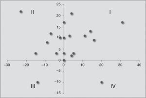 Gráfico de dispersión de las diferencias (antes-después), para el AN, DAN (eje vertical) y para el AP, DAP (eje horizontal), bajo el tratamiento JV.