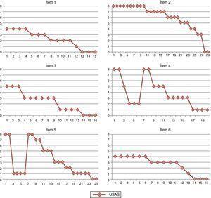 Nivel de ansiedad durante la exposición a la situación «montarse en el ascensor» en unidades subjetivas de ansiedad (USA 0-8).