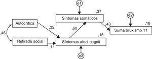 Modelo estructural de los estimados estandarizados.