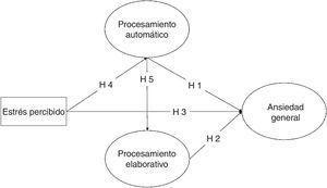 Modelo sobre el impacto de los procesos cognitivos automáticos y elaborativos en las respuestas de ansiedad.
