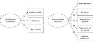 Modelos de medida de procesamiento cognitivo automático y elaborativo.