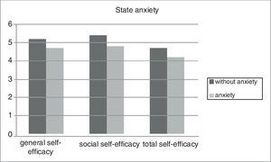 Differences in state anxiety between the groups of workers with and without anxiety regarding general, social and total self-efficacy.