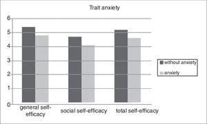 Differences in trait anxiety between the groups of workers with and without anxiety regarding general, social and total self-efficacy.
