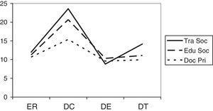 Diferencias interprofesionales (trabajadoras sociales, educadoras sociales y docentes de primaria), en las 4 dimensiones del CarMen-Q. DC: demandas cognitivas; DE: demandas emocionales; DT: demandas temporales; ER: exigencias de rendimiento.