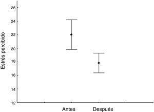 Escala de Estrés Percibido antes y después de la intervención.