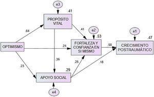 Modelo final para explicar el PTG en mujeres.