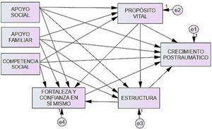 Modelo hipotético para explicar el PTG en hombres.