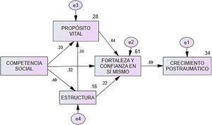 Modelo final para explicar el PTG en hombres.