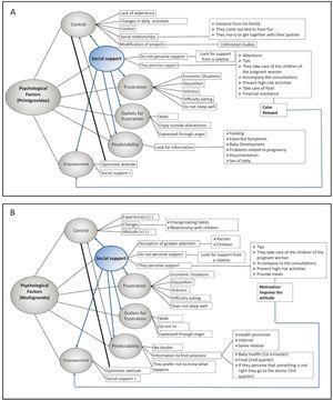 Gestational stressors of multigravida and primigravida women.