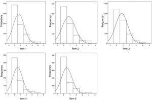 Histogramas de los cinco ítems del CAS. Línea ondulada hace referencia a la curva de distribución normal.