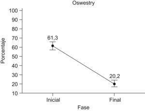 Comparación del Oswestry Inicial y del Oswestry Final.