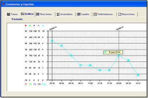 Incorporación de la medida del dolor como quinta constante en la aplicación informática de enfermería («Gacela»). DOL: dolor; FC: frecuencia cardiaca; FR: frecuencia respiratoria; TA: tensión arterial; Ta: temperatura.