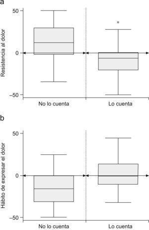 Box-plots. a) y b) Resistencia y social.