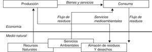 Interacción entre el medio natural y los procesos de producción y consumo. Fuente: Adaptado de Common (1988).