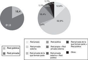 Tipología de redes empleadas para la recuperación de residuos.