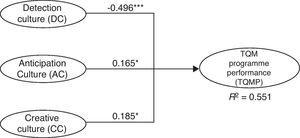 Structural model results. *p<0.05; **p<0.01; ***p<0.001; ns: not significant (based on t(499), two-tailed test).