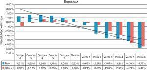 Índice de aversión al riesgo sobre Eurostoxx.