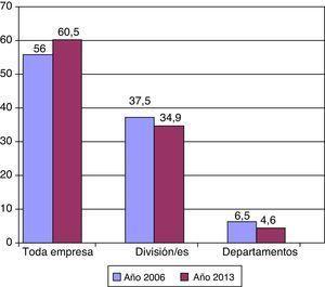 Destinatario de las actividades externalizadas, porcentajes (longitudinal).
