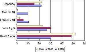 Duración del contrato de outsourcing, porcentajes (longitudinal).